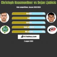 Christoph Knasmuellner vs Dejan Ljubicic h2h player stats