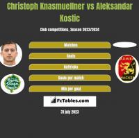 Christoph Knasmuellner vs Aleksandar Kostic h2h player stats
