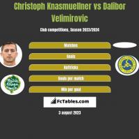 Christoph Knasmuellner vs Dalibor Velimirovic h2h player stats