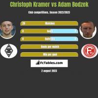 Christoph Kramer vs Adam Bodzek h2h player stats