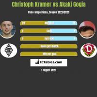 Christoph Kramer vs Akaki Gogia h2h player stats