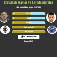 Christoph Kramer vs Alfredo Morales h2h player stats