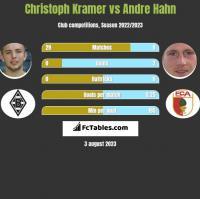 Christoph Kramer vs Andre Hahn h2h player stats