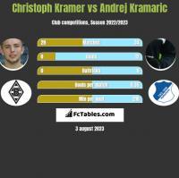 Christoph Kramer vs Andrej Kramaric h2h player stats
