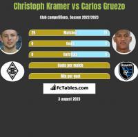 Christoph Kramer vs Carlos Gruezo h2h player stats