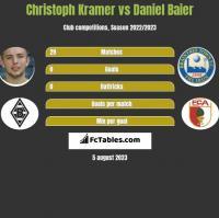 Christoph Kramer vs Daniel Baier h2h player stats