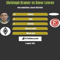 Christoph Kramer vs Davor Lovren h2h player stats