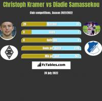 Christoph Kramer vs Diadie Samassekou h2h player stats