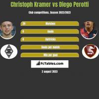 Christoph Kramer vs Diego Perotti h2h player stats