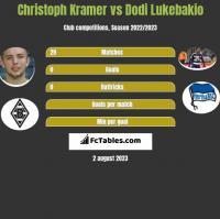 Christoph Kramer vs Dodi Lukebakio h2h player stats