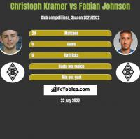 Christoph Kramer vs Fabian Johnson h2h player stats