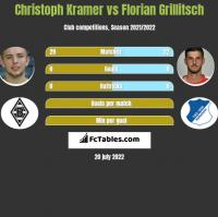 Christoph Kramer vs Florian Grillitsch h2h player stats