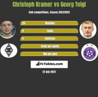 Christoph Kramer vs Georg Teigl h2h player stats