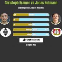 Christoph Kramer vs Jonas Hofmann h2h player stats