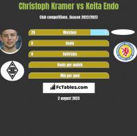 Christoph Kramer vs Keita Endo h2h player stats