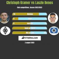 Christoph Kramer vs Laszlo Benes h2h player stats