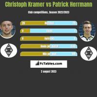 Christoph Kramer vs Patrick Herrmann h2h player stats