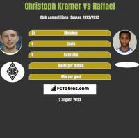 Christoph Kramer vs Raffael h2h player stats