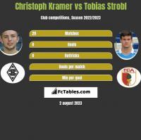 Christoph Kramer vs Tobias Strobl h2h player stats
