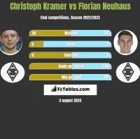 Christoph Kramer vs Florian Neuhaus h2h player stats