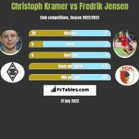 Christoph Kramer vs Fredrik Jensen h2h player stats