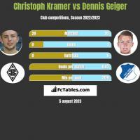 Christoph Kramer vs Dennis Geiger h2h player stats