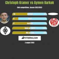 Christoph Kramer vs Aymen Barkok h2h player stats