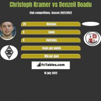 Christoph Kramer vs Denzeil Boadu h2h player stats