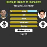 Christoph Kramer vs Rocco Reitz h2h player stats