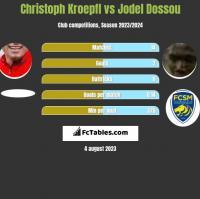 Christoph Kroepfl vs Jodel Dossou h2h player stats
