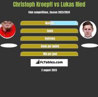 Christoph Kroepfl vs Lukas Ried h2h player stats
