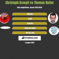 Christoph Kroepfl vs Thomas Rotter h2h player stats