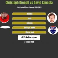 Christoph Kroepfl vs David Cancola h2h player stats