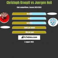 Christoph Kroepfl vs Juergen Heil h2h player stats