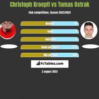 Christoph Kroepfl vs Tomas Ostrak h2h player stats