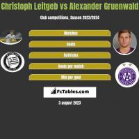 Christoph Leitgeb vs Alexander Gruenwald h2h player stats