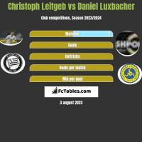 Christoph Leitgeb vs Daniel Luxbacher h2h player stats