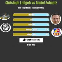 Christoph Leitgeb vs Daniel Schuetz h2h player stats