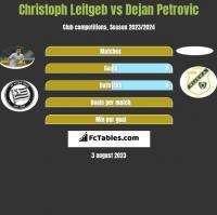 Christoph Leitgeb vs Dejan Petrovic h2h player stats