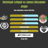 Christoph Leitgeb vs James Alexander Jeggo h2h player stats