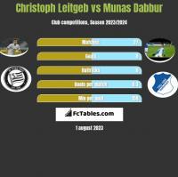 Christoph Leitgeb vs Munas Dabbur h2h player stats