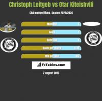Christoph Leitgeb vs Otar Kiteishvili h2h player stats
