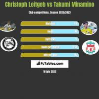 Christoph Leitgeb vs Takumi Minamino h2h player stats