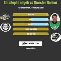 Christoph Leitgeb vs Thorsten Rocher h2h player stats