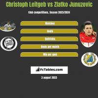 Christoph Leitgeb vs Zlatko Junuzovic h2h player stats