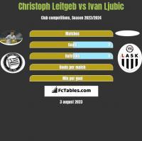 Christoph Leitgeb vs Ivan Ljubic h2h player stats