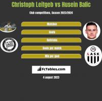 Christoph Leitgeb vs Husein Balic h2h player stats