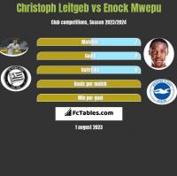 Christoph Leitgeb vs Enock Mwepu h2h player stats