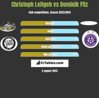 Christoph Leitgeb vs Dominik Fitz h2h player stats