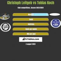 Christoph Leitgeb vs Tobias Koch h2h player stats